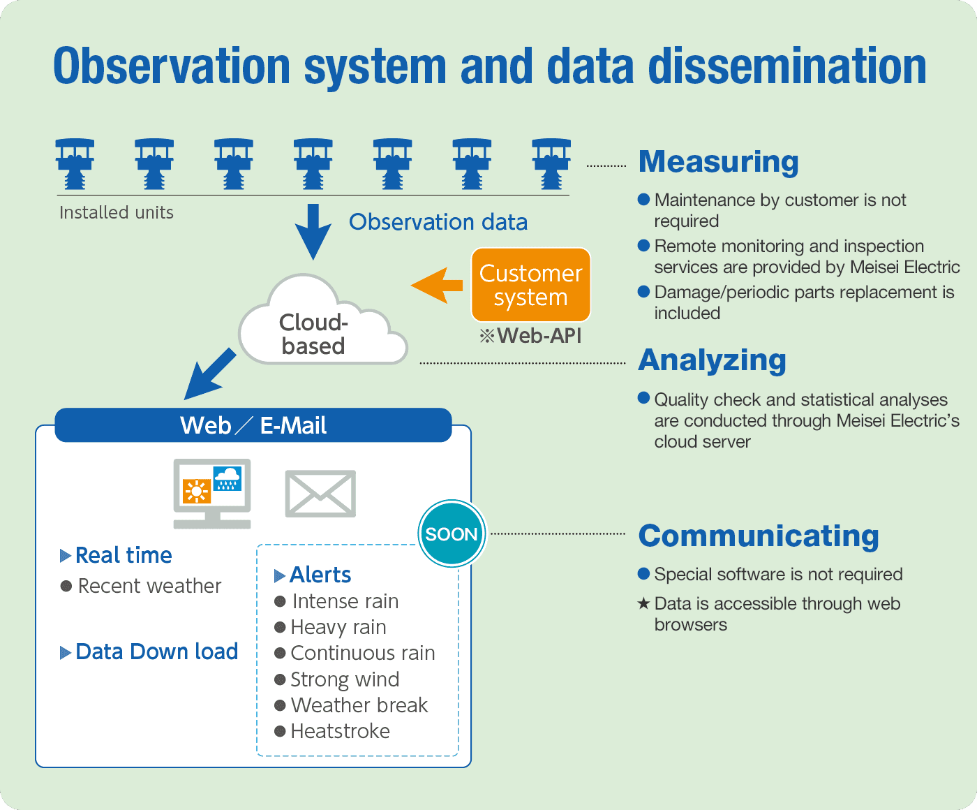 Observation system and data dissemination