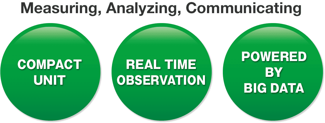 Measuring, Analyzing, Communicating. COMPACT UNIT , REAL TIME OBSERVATION , POWERED BY BIG DATA